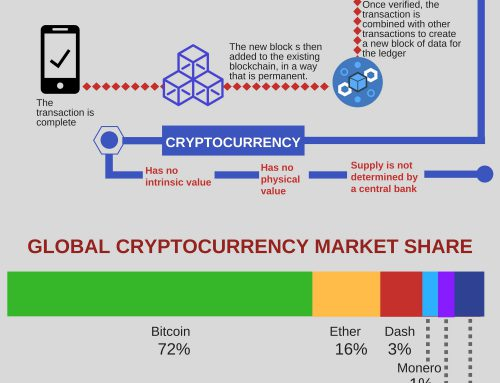 Cryptocurrency: How It Works